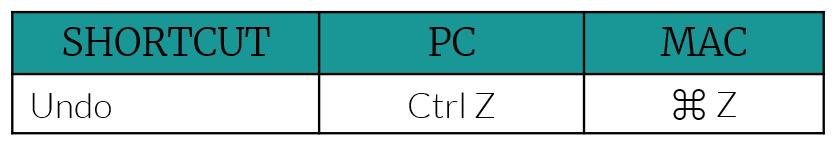 undo keyboard shortcut for MAC or PC